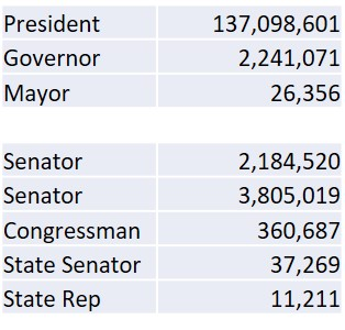 election-vote-totals