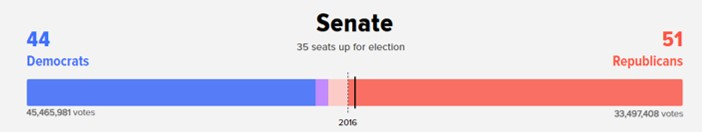 National Senate vote total 2018